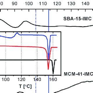 NMR Spectroscopy - Characteristics Flashcards Quizlet