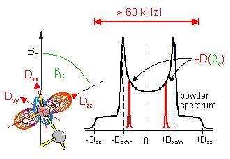 Nmr spectroscopy case study